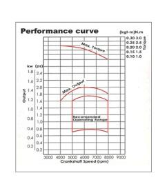 proimages/AJT-43_E曲線圖.jpg